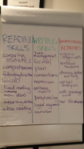 Brainstorm of Reading Skills, Writing Skills, Instructional Strategies