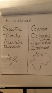 Is evidence: Specific, Timely, Accurate, Relevant (STAR) or General Outdated Unreliable, Irrelevant (GOUI or Gooey)