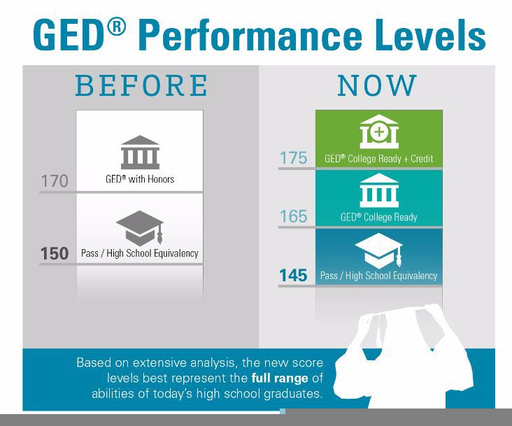 GED Performance Levels
